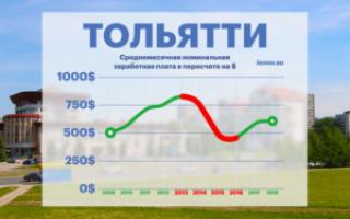 Средняя зарплата в тольятти в 2018 году