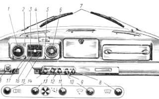 Органы управления контрольно измерительные приборы