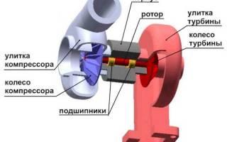 Схема работы турбины дизельного двигателя