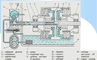 Ремонт гидромеханической коробки передач