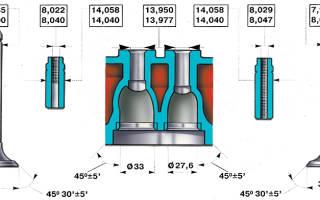 Размер направляющих втулок клапанов ваз 2101
